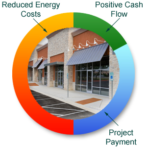 Danforth Energy Performance Contracting